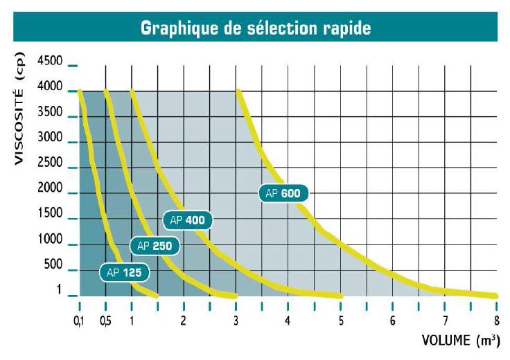 graphiqueSelectionRapide